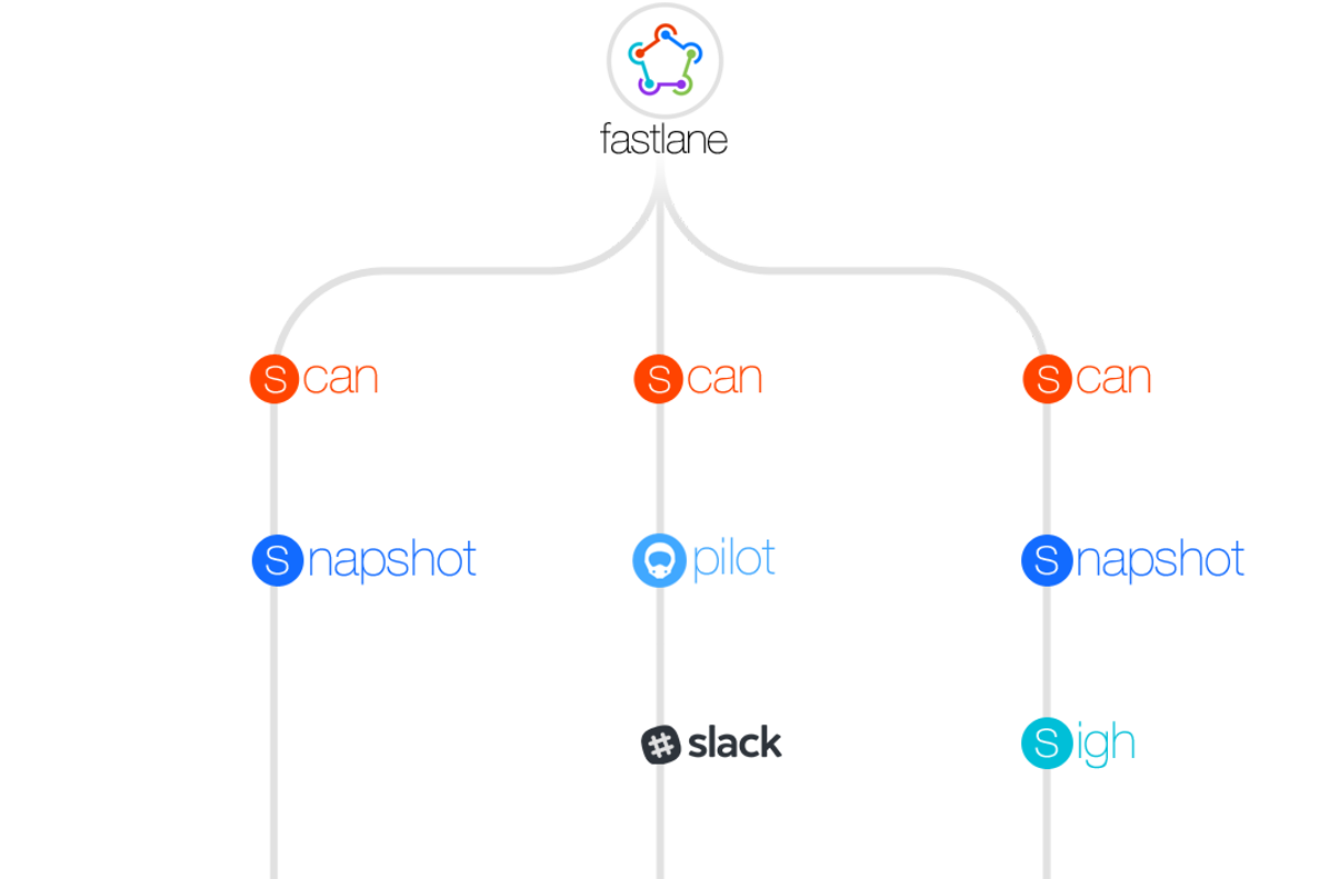Intro Fastlane Tree
